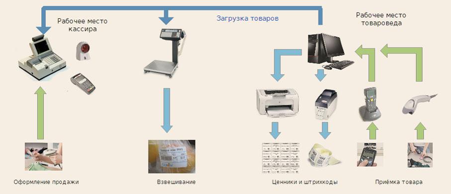 Схематичное изображение основных узлов торгового оборудования при автоматизации магазина