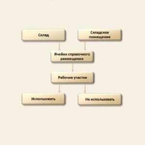 Управление торговлей 8 редакция 11 - схематичное изображение справочного адресного размещения складских запасов