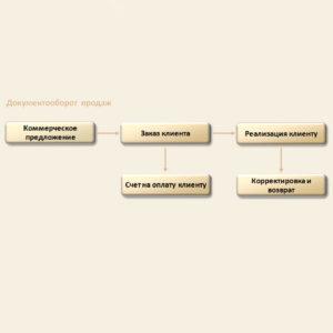 Для управление продажами в конфигурации торговля и склад предлагается установить типовые или индивидуальные правила продажи. Проход этих правил по этапам позволяет контролировать всю цепочку бизнес процесса продажи: подготовить предложение, выявить и зафиксировать потребности, оформить отгрузку и доставку клиенту.