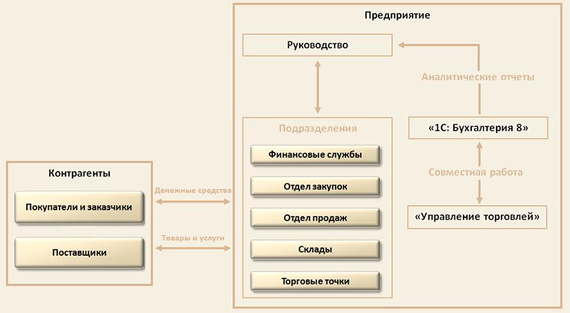 """Схематическое изображение области автоматизации программой """"1С:Управление торговлей 8"""" и перечень автоматизируемых хозяйственных операций."""