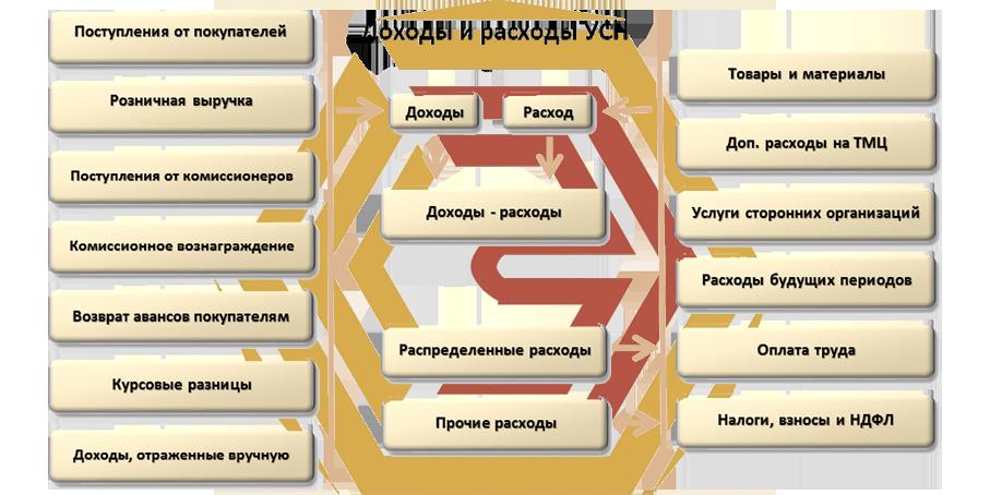 Анализировать состояние учета в 1С:Бухгалтерии 8 несравненно проще. Сложные схемы взаимосвязей зависимых разделов учета имеет качественное визуальное представление. Бухгалтеру остается лишь путешествовать по предложенной схеме и разворачивать интересующие ее разделы.