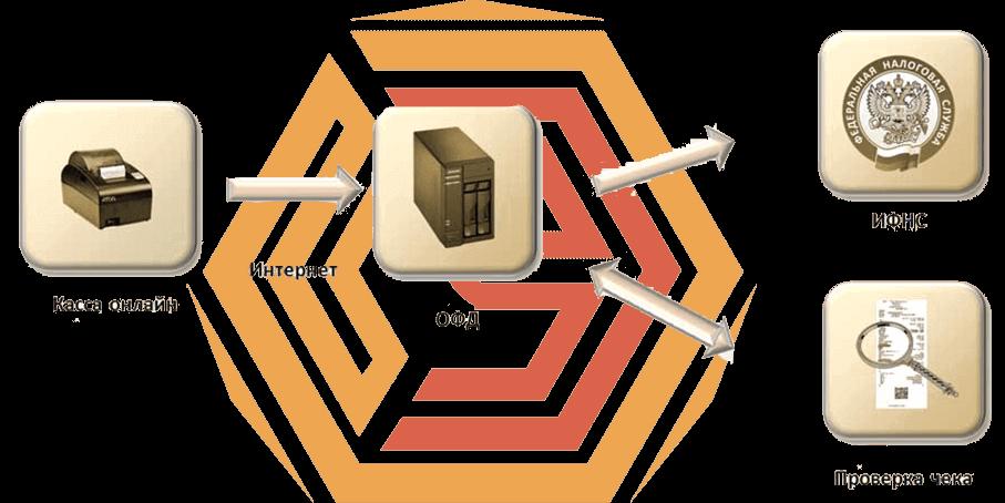 ОФД принимает информацию о фискальных сведениях от онлайн касс, хранит эти данные в защищенном хранилище и обеспечивает передачу в налоговые органы