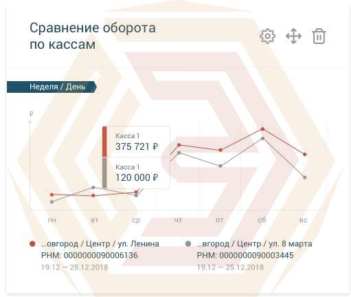 Один из виджетов личного кабинета Платформа ОФД - сравнительные графики по кассам и магазинам