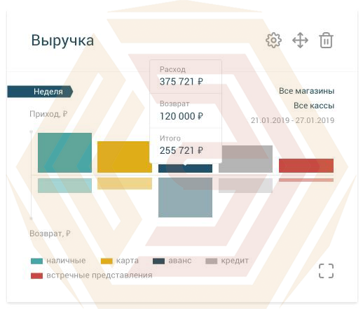 Платформа ОФД - графики выручки в личном кабинете