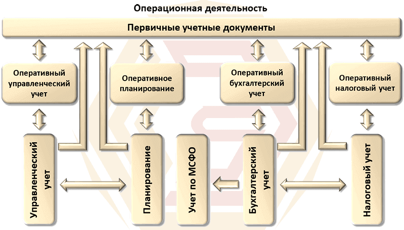 """Общая концепция решения """"1С:Управление производственным предприятием 8""""."""
