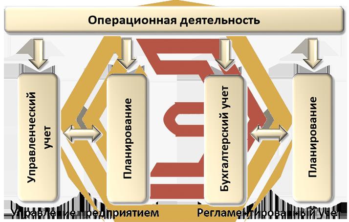 Комплексная автоматизация 8 охватывает весь кадровый, управленческий и регламентный учет.