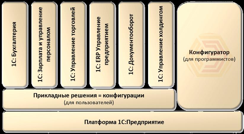 Схематичное изображение структуры платформы 1С. Основа - это платформа на которой реализованные различные конфигурации.