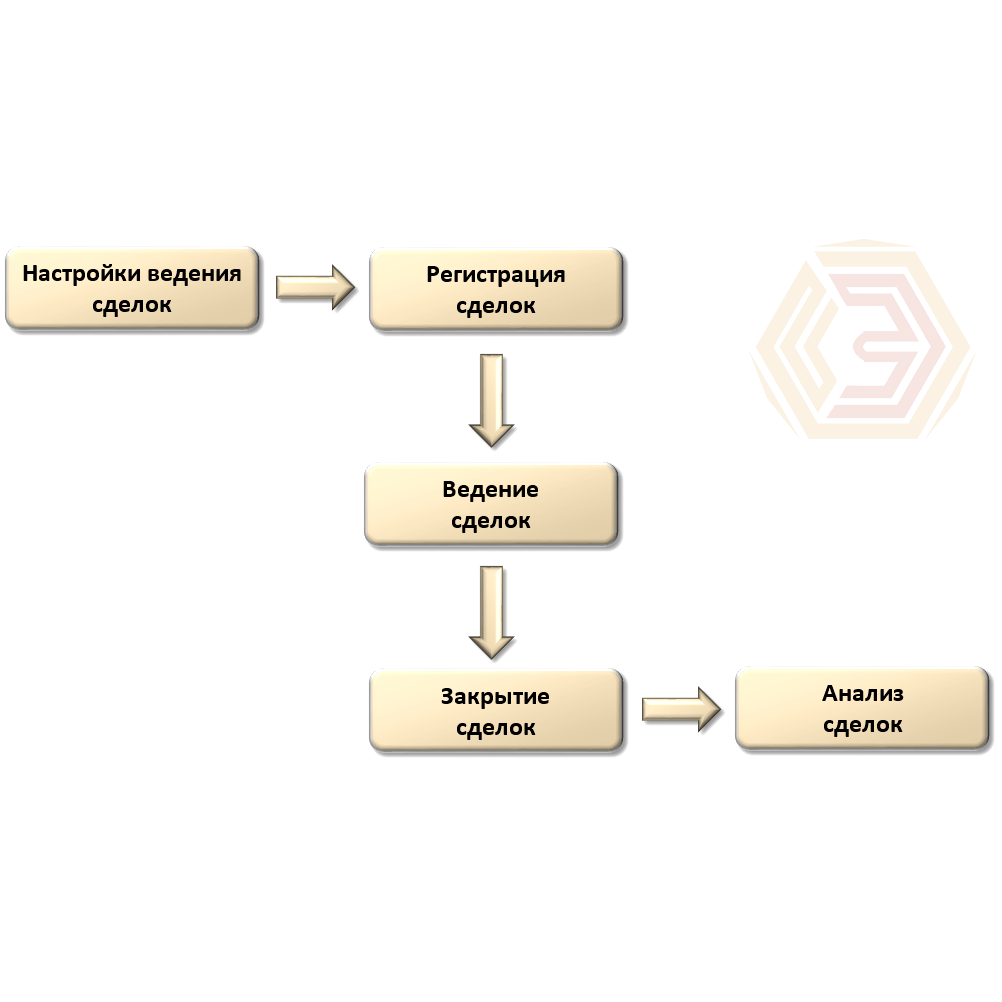 Схематичное изображение работы по сделкам в модуле CRM в программе Управление торговлей 8. Предназначены для регистрации всех этапов работы с клиентами отдела продаж.
