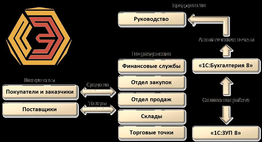 """Схема области автоматизации программой """"1С:Управление торговлей 8"""" и перечень автоматизируемых хозяйственных операций."""