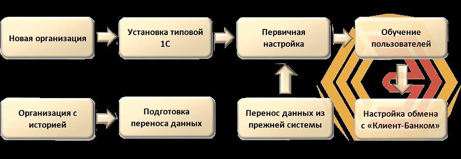 Бухгалтерский учет автоматизируется на программах 1С